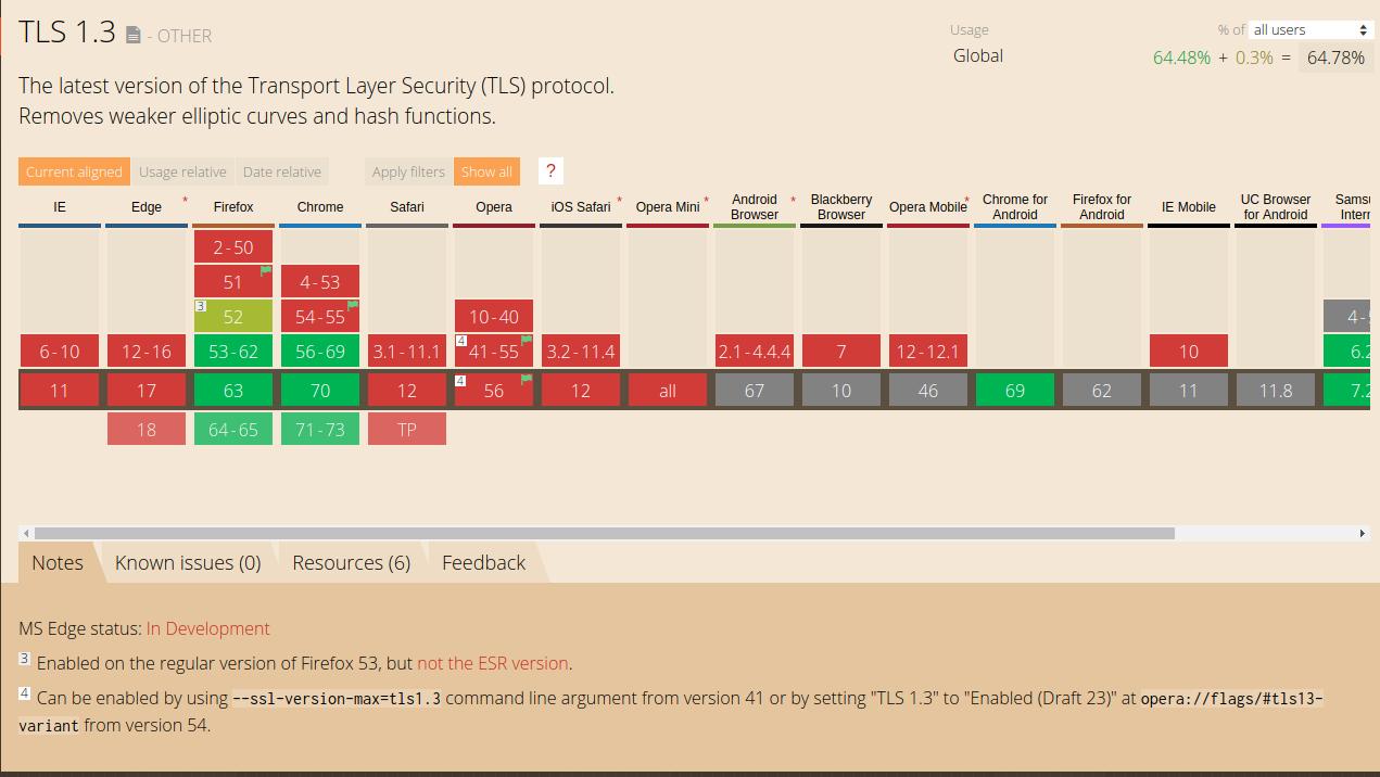 TLS 1.3 Browser Support